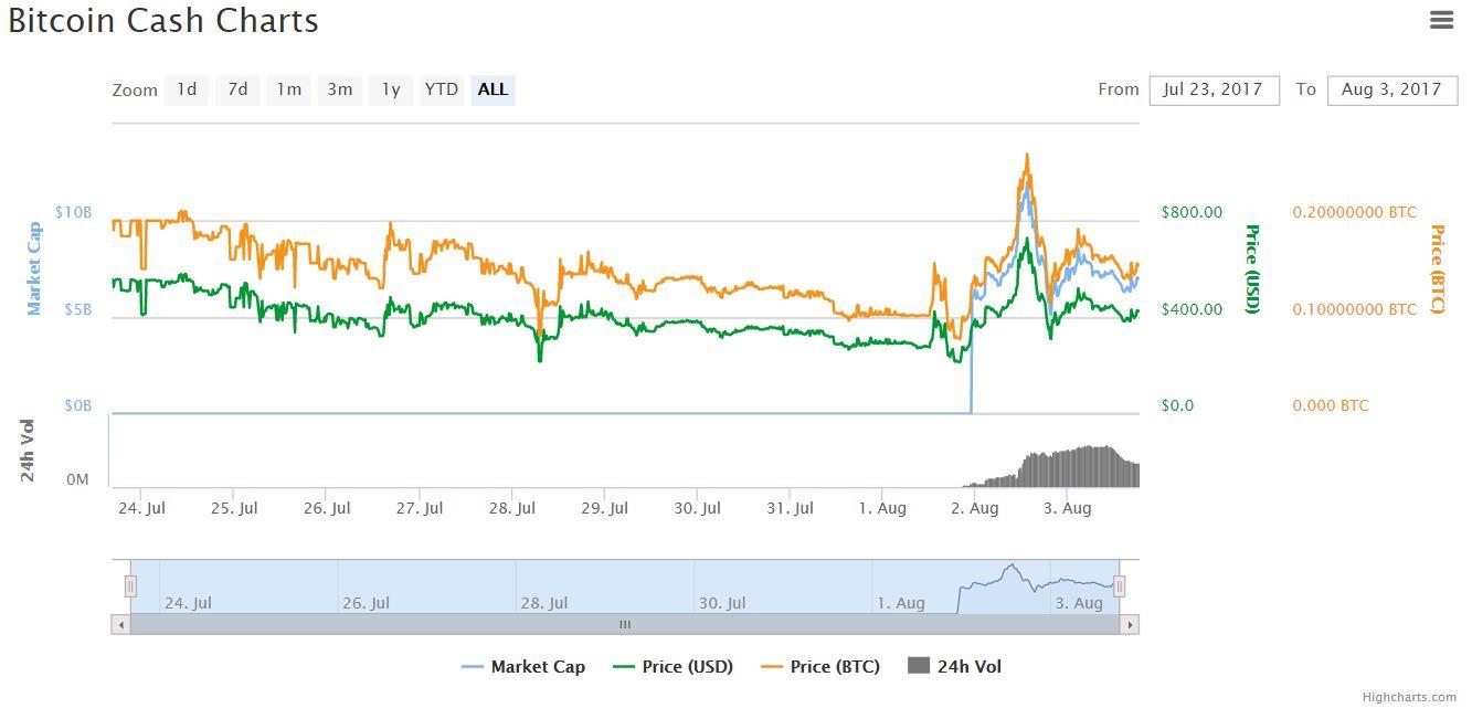 https://coinmarketcap.com/currencies/bitcoin-cash/