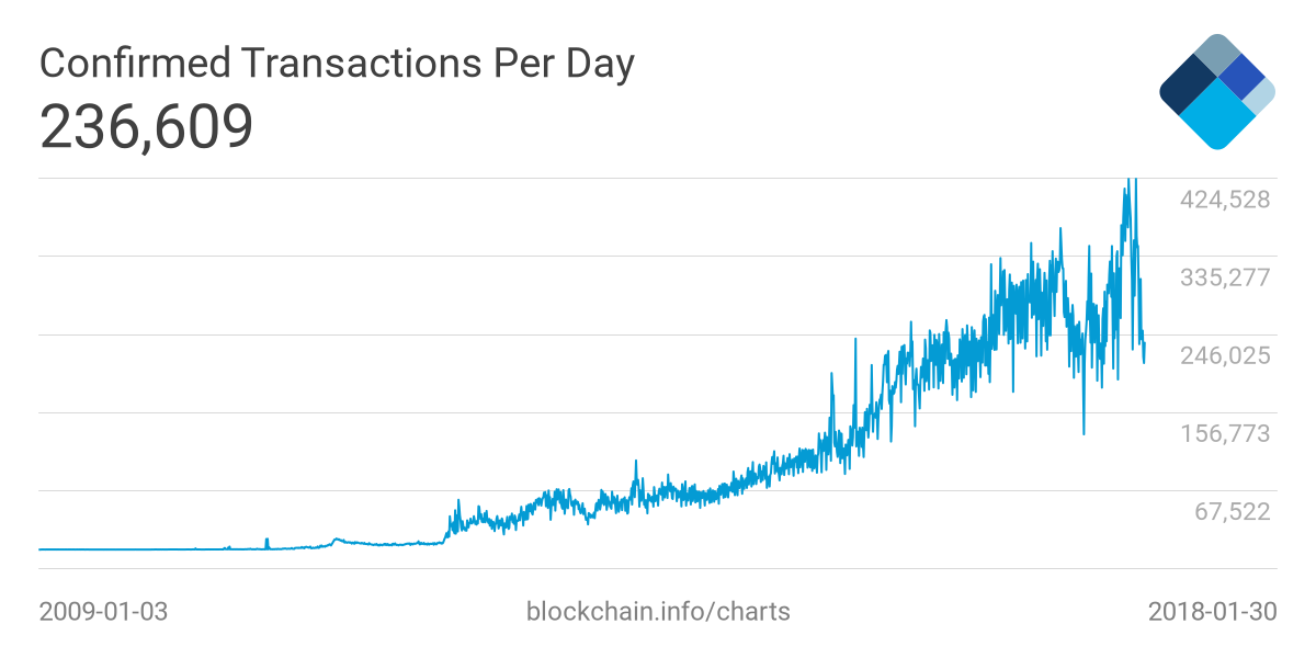 transactions per day