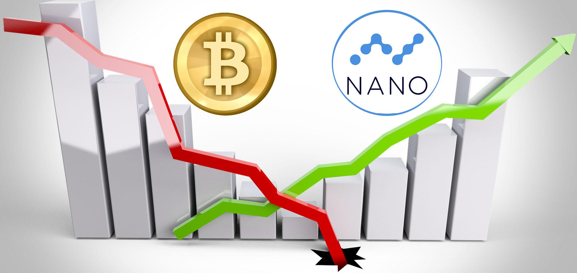 Bitcoin verliert an Wert