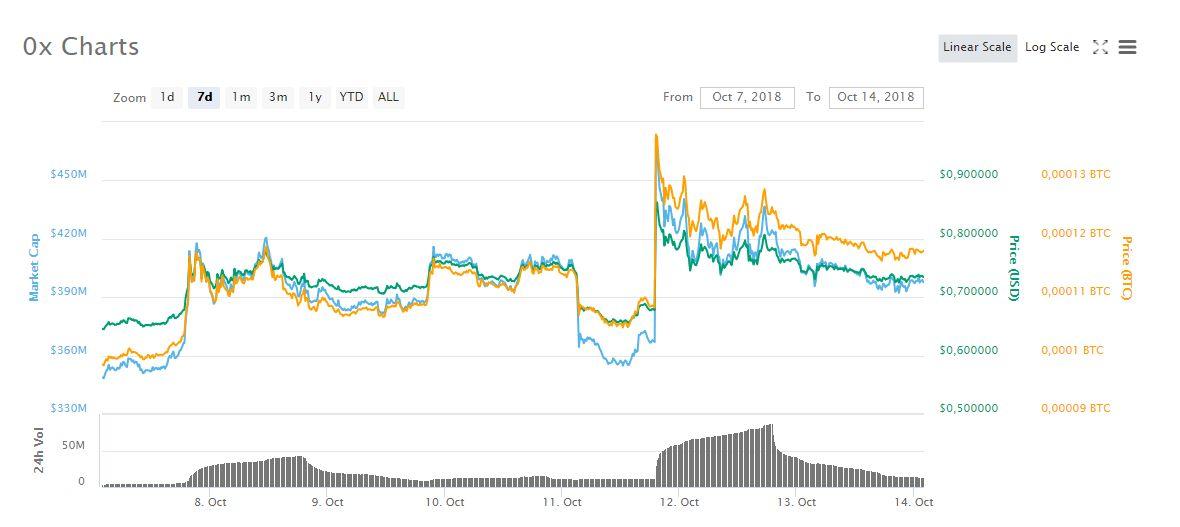 ZRX Chart