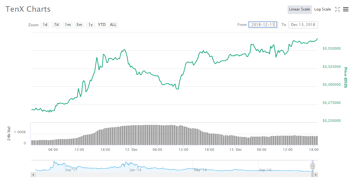 Pay_charts