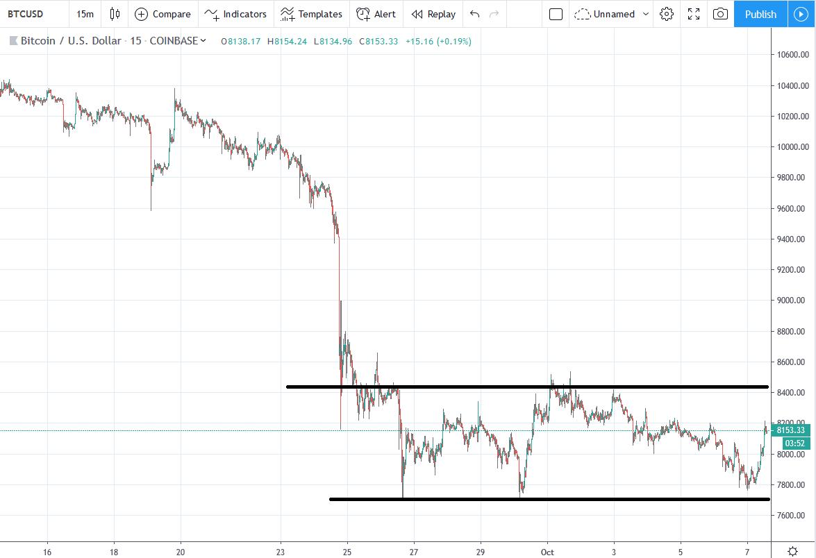 Bitcoin Kurs Chartbild
