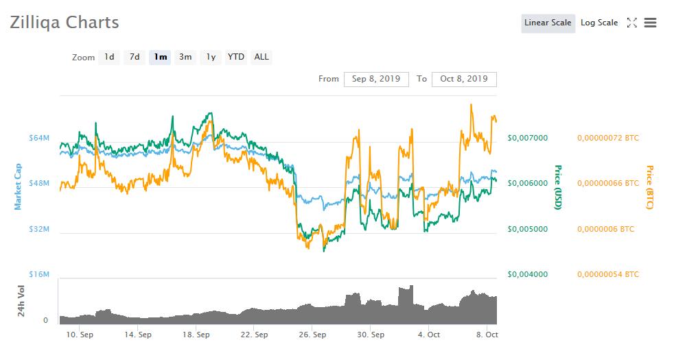 Bitcoin kaufen? Diese 5 Coins brachten letzte Woche mehr Gewinn – TOP 5 Coins der Woche – KW 41 2019