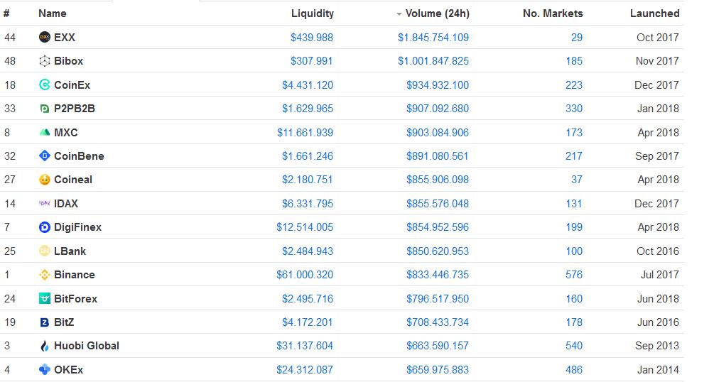 CoinMarketCap Liste der größten Kryptobörsen nach gemeldetem Handelsvolumen. 13.11.2019