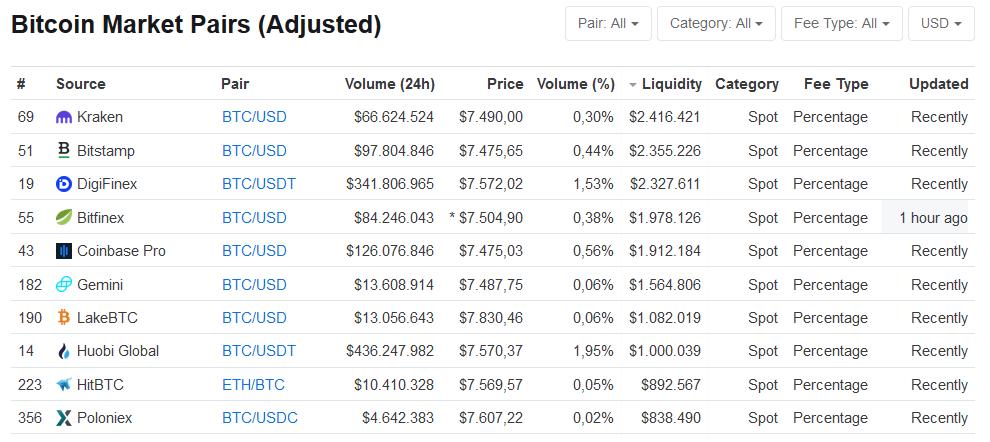 Bitcoin Kurs CoinMarketCap