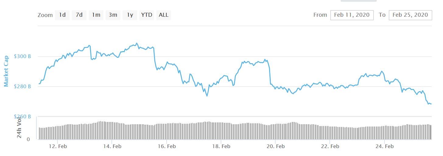 Der Kryptomarkt blutet, kommt jetzt die Wende?