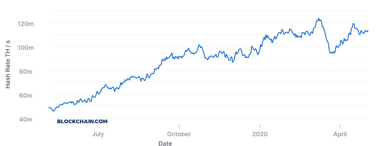 Bitcoin Halving: Chartbild Hashrate von Bitcoin