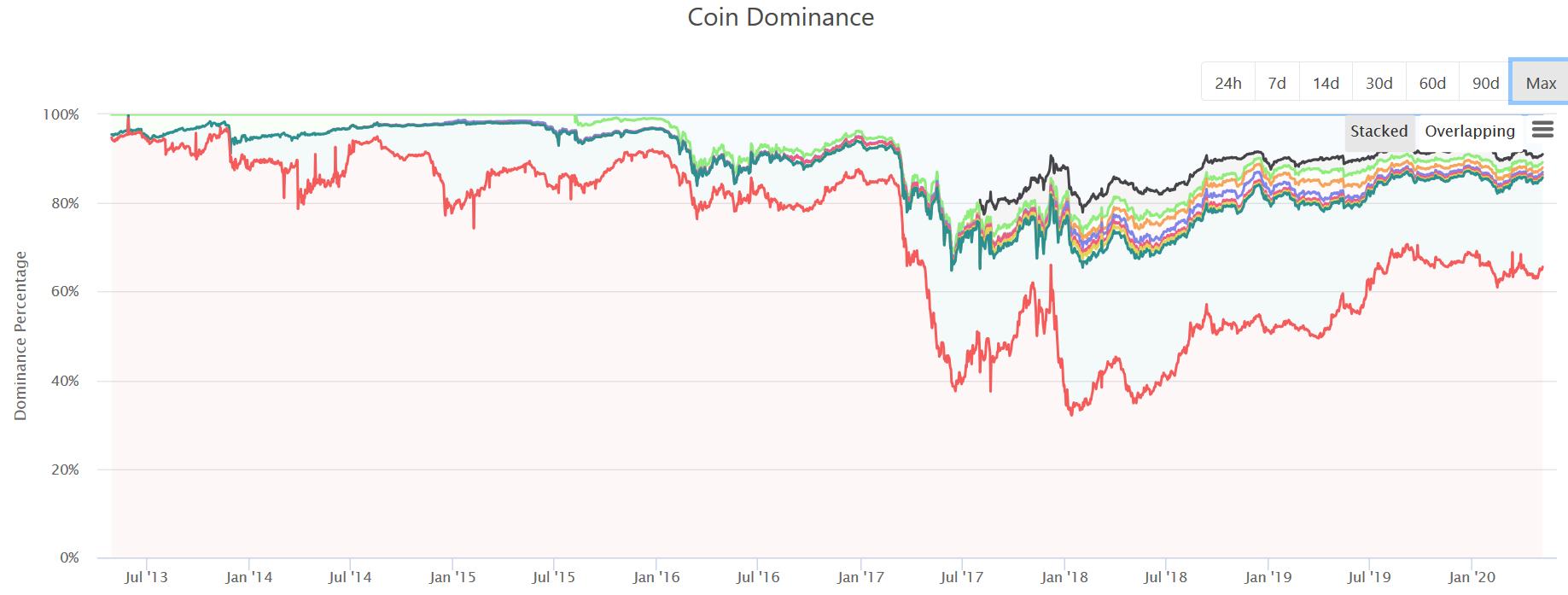 Entwicklung der Bitcoin-Dominanz seit 2013