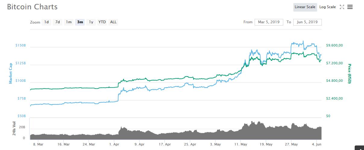 Bitcoin 3 Months on Coinmarketcap