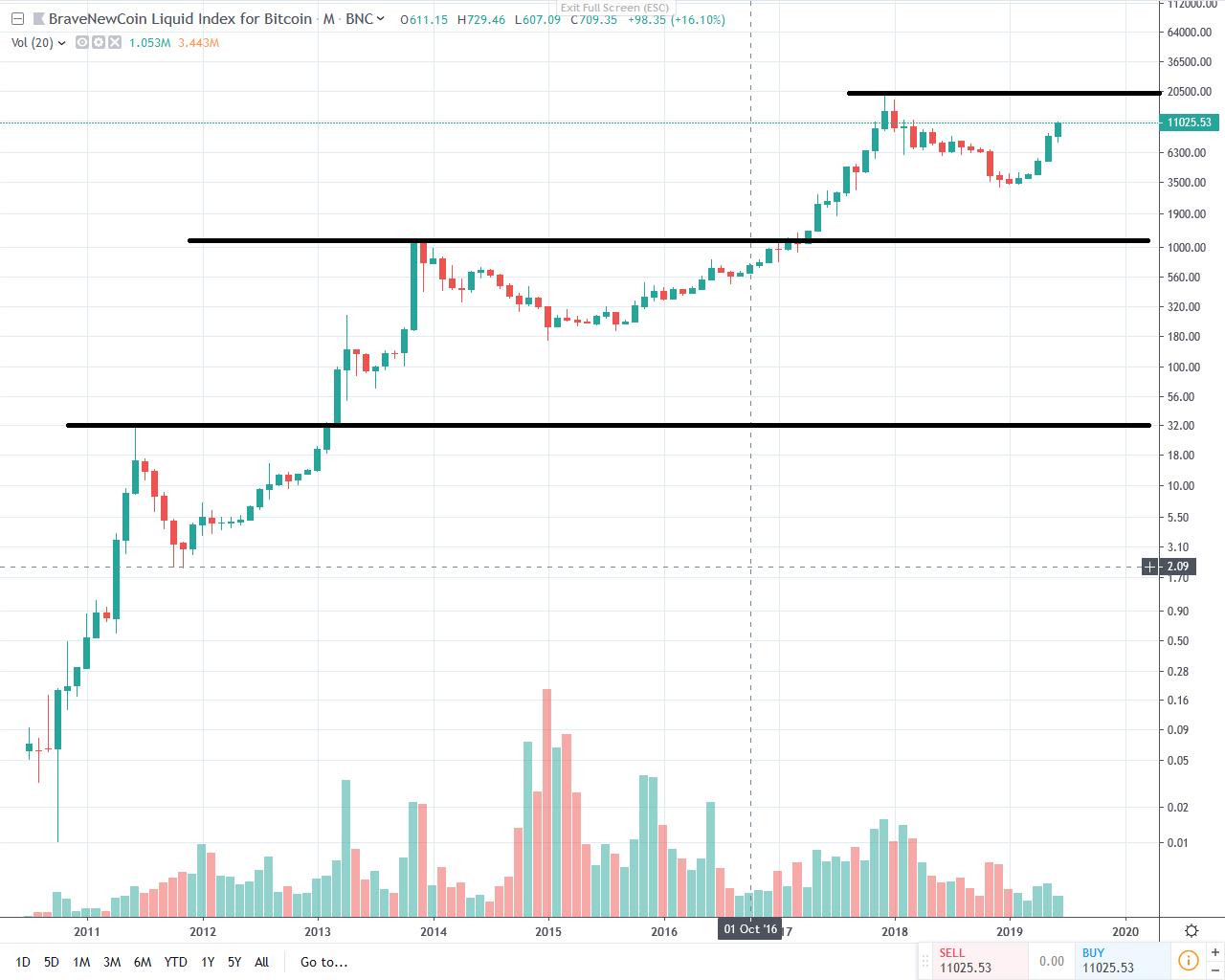 Logarithmisches Chartbild Bitcoin 25. Juni 2019