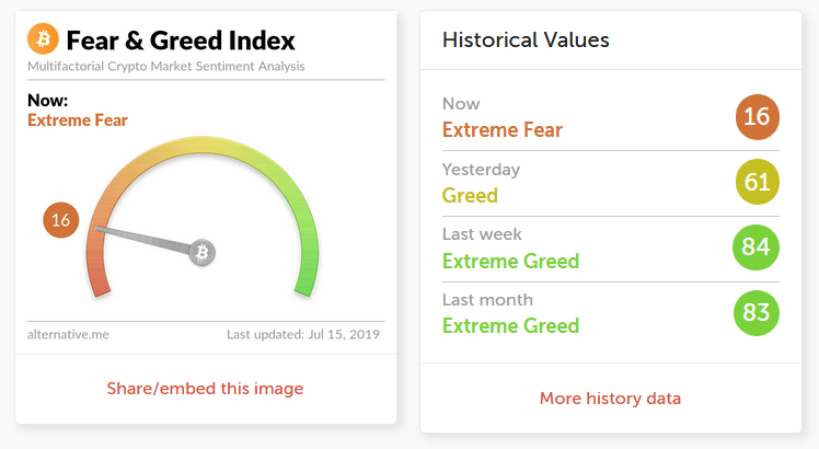 Bitcoin Fear & Greed Index 15.07.2019