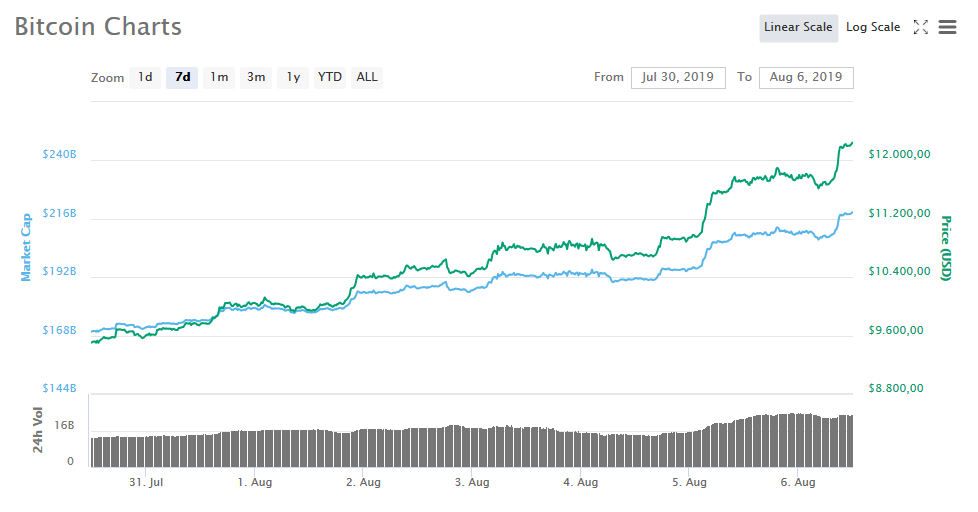Bitcoin Price Weekly Charts July 30 - August 05, 2019