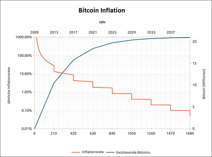 Wie lange wird Bitcoin runtergehen?