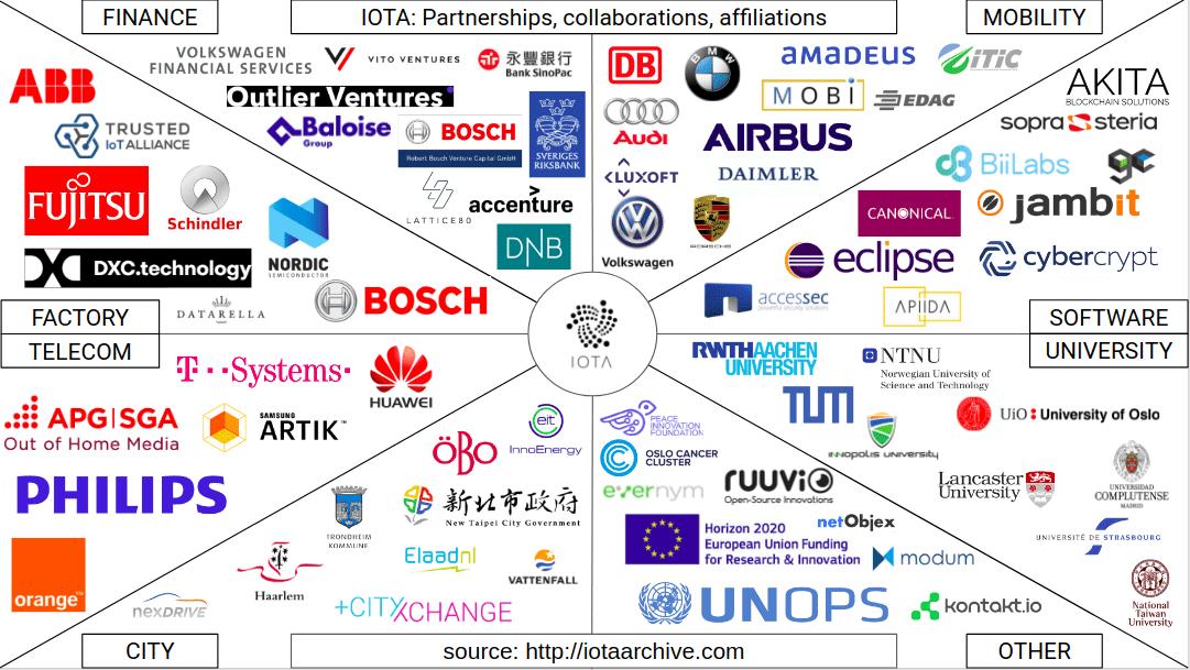 iota network