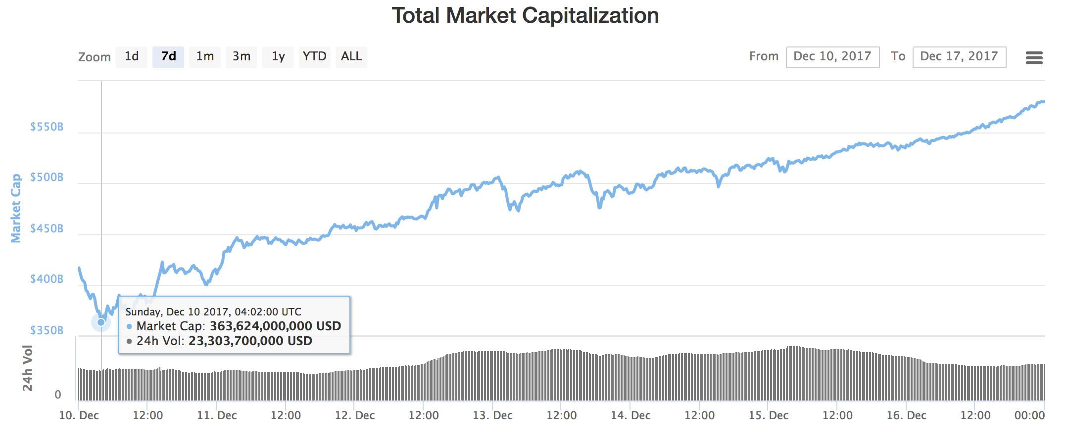 Definizione di Capitalizzazione di mercato | Che cos'è la capitalizzazione di mercato?