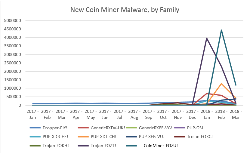 new-coin-miner-malware-by-family
