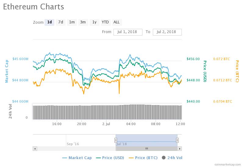 Eth-daily-chart-by- Coinmarketcap