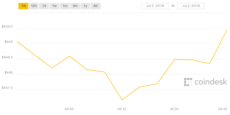hourly-chart-by-coindesk