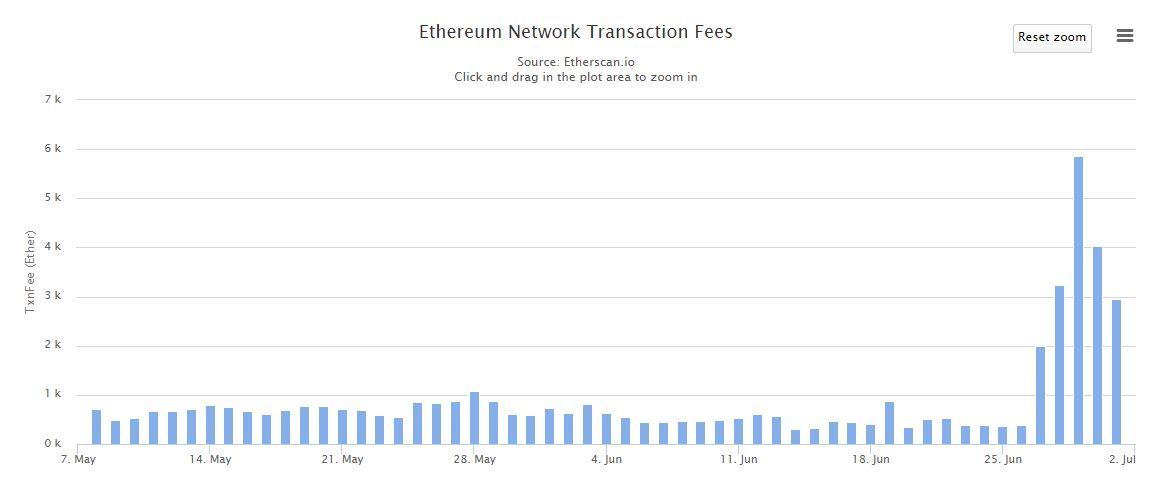 ethereum-network-transaction-fees