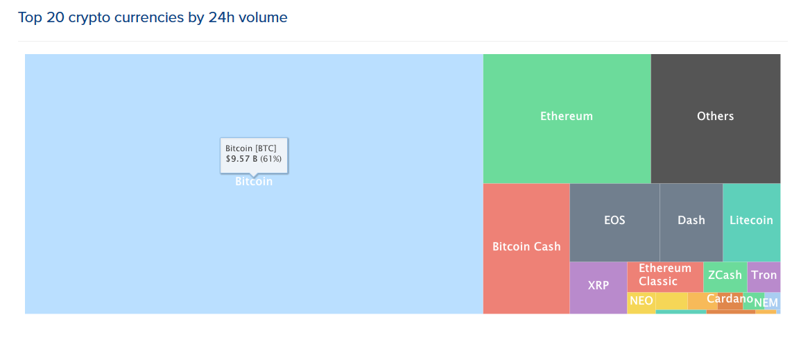 top-20-cryptocurrencies-by-24hr-volume