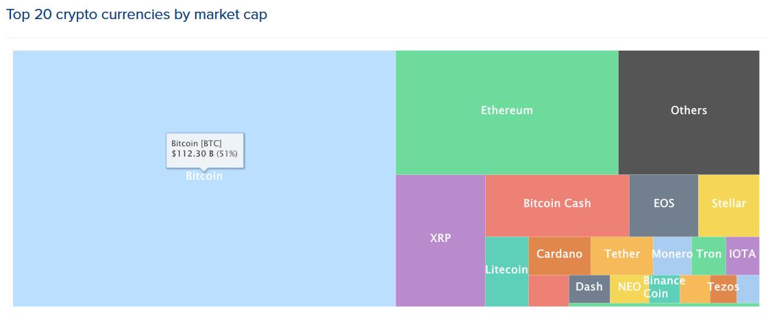 top-20-cryptocurrencies-by-market-cap