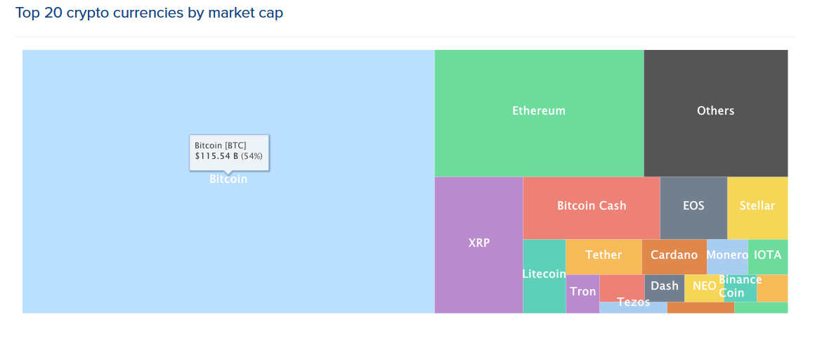 top-20-cryptocurrencies-market-cap
