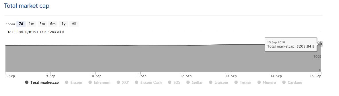 tim-draper-total-crypto-market-cap