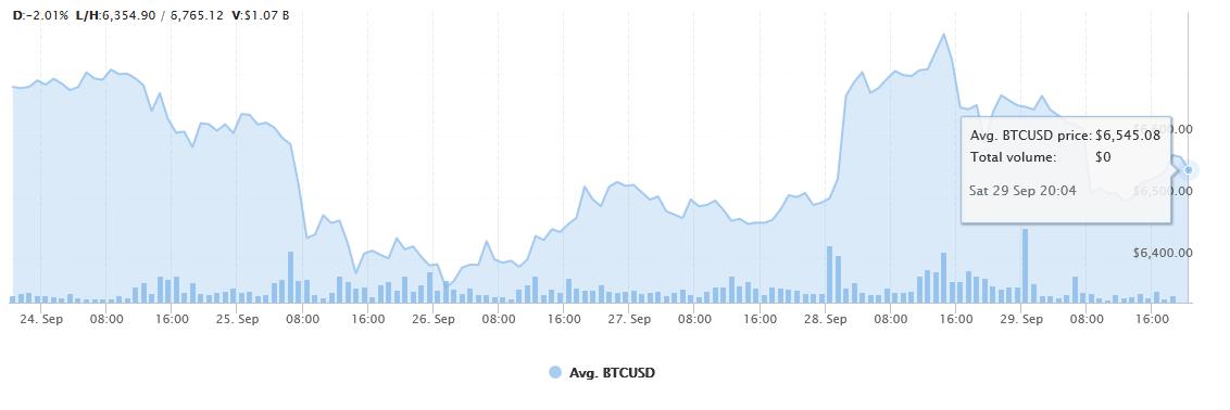 Weekly Avg Bitcoin USD Price