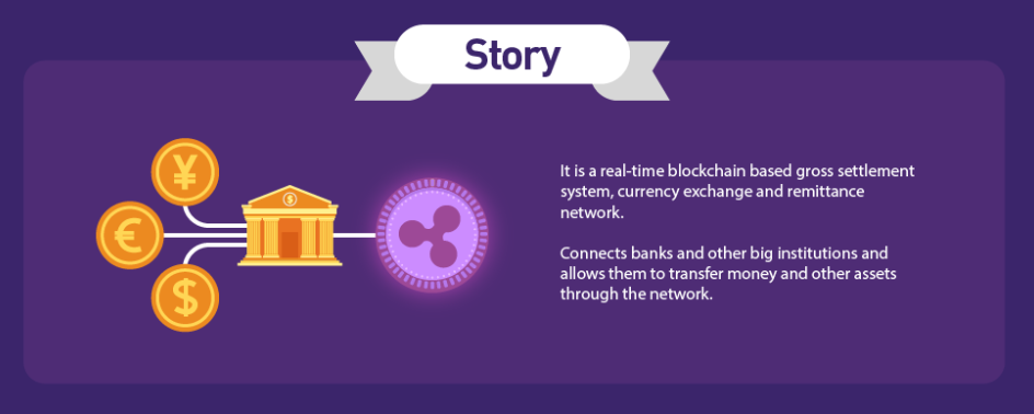 Story Of Cryptocurrency Ripple