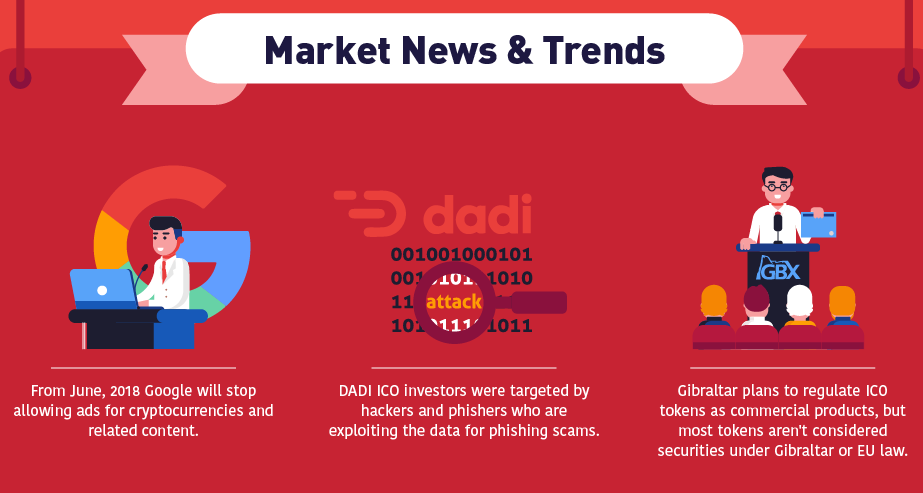ICO Market News and Trends