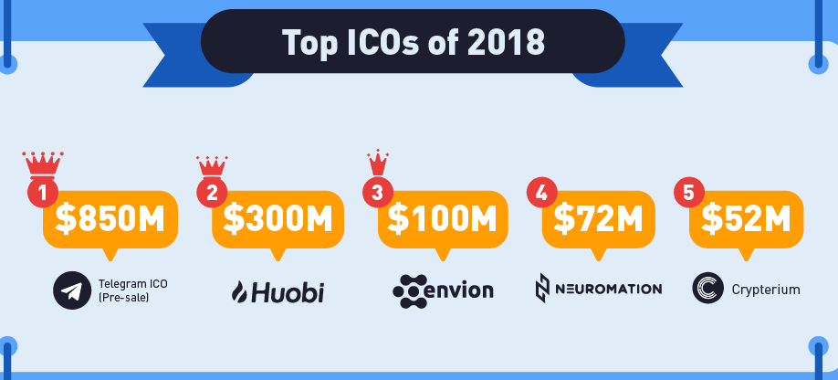 2018 Top ICO