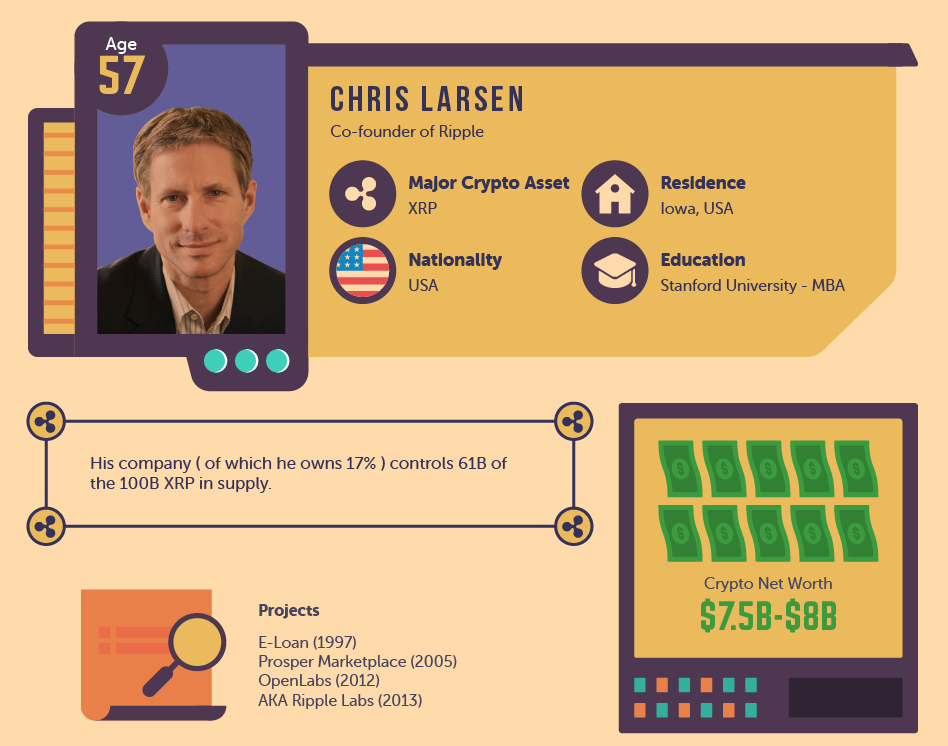 The Top 10 Most Influential People In Crypto