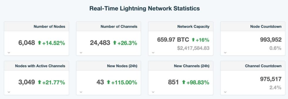 Bitcoin Lightning Network Touches 6,000 Nodes